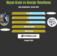 Rhyan Grant vs George Timotheou h2h player stats