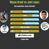Rhyan Grant vs Javi Lopez h2h player stats