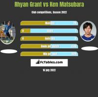 Rhyan Grant vs Ken Matsubara h2h player stats