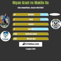 Rhyan Grant vs Makito Ito h2h player stats