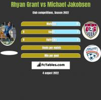 Rhyan Grant vs Michael Jakobsen h2h player stats