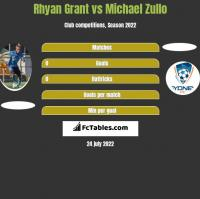 Rhyan Grant vs Michael Zullo h2h player stats
