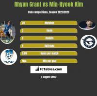 Rhyan Grant vs Min-Hyeok Kim h2h player stats