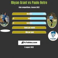 Rhyan Grant vs Paulo Retre h2h player stats