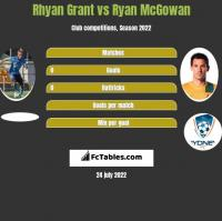 Rhyan Grant vs Ryan McGowan h2h player stats