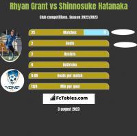 Rhyan Grant vs Shinnosuke Hatanaka h2h player stats