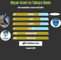 Rhyan Grant vs Takuya Wada h2h player stats