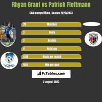 Rhyan Grant vs Patrick Flottmann h2h player stats