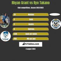 Rhyan Grant vs Ryo Takano h2h player stats