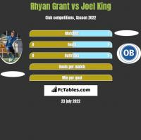 Rhyan Grant vs Joel King h2h player stats