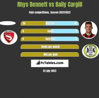 Rhys Bennett vs Baily Cargill h2h player stats