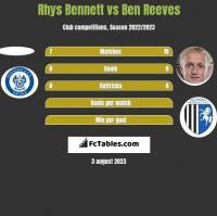 Rhys Bennett vs Ben Reeves h2h player stats