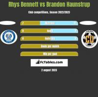 Rhys Bennett vs Brandon Haunstrup h2h player stats