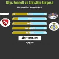 Rhys Bennett vs Christian Burgess h2h player stats