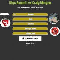 Rhys Bennett vs Craig Morgan h2h player stats