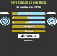 Rhys Bennett vs Dan Butler h2h player stats