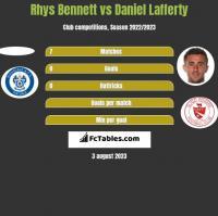 Rhys Bennett vs Daniel Lafferty h2h player stats