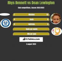Rhys Bennett vs Dean Lewington h2h player stats