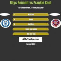 Rhys Bennett vs Frankie Kent h2h player stats