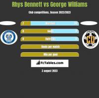 Rhys Bennett vs George Williams h2h player stats