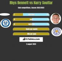 Rhys Bennett vs Harry Souttar h2h player stats
