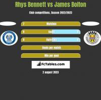Rhys Bennett vs James Bolton h2h player stats