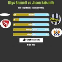 Rhys Bennett vs Jason Naismith h2h player stats