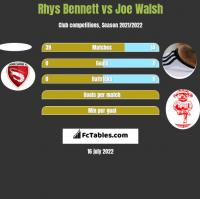 Rhys Bennett vs Joe Walsh h2h player stats
