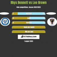 Rhys Bennett vs Lee Brown h2h player stats