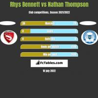 Rhys Bennett vs Nathan Thompson h2h player stats