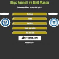Rhys Bennett vs Niall Mason h2h player stats