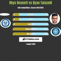 Rhys Bennett vs Ryan Tafazolli h2h player stats