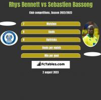 Rhys Bennett vs Sebastien Bassong h2h player stats