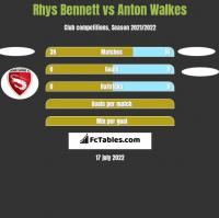 Rhys Bennett vs Anton Walkes h2h player stats