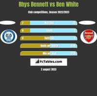 Rhys Bennett vs Ben White h2h player stats