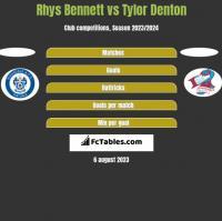 Rhys Bennett vs Tylor Denton h2h player stats