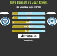 Rhys Bennett vs Josh Knight h2h player stats