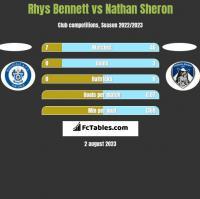 Rhys Bennett vs Nathan Sheron h2h player stats