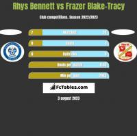 Rhys Bennett vs Frazer Blake-Tracy h2h player stats