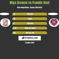 Rhys Browne vs Frankie Kent h2h player stats
