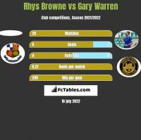 Rhys Browne vs Gary Warren h2h player stats