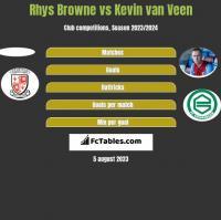 Rhys Browne vs Kevin van Veen h2h player stats