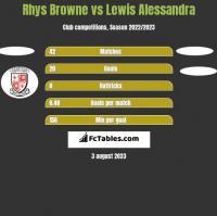 Rhys Browne vs Lewis Alessandra h2h player stats