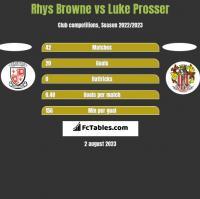 Rhys Browne vs Luke Prosser h2h player stats