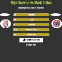 Rhys Browne vs Mark Cullen h2h player stats