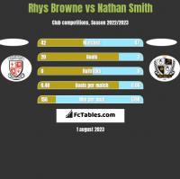 Rhys Browne vs Nathan Smith h2h player stats