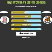 Rhys Browne vs Olufela Olomola h2h player stats