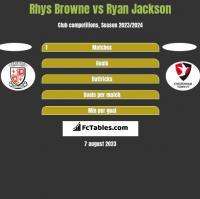 Rhys Browne vs Ryan Jackson h2h player stats
