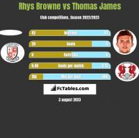 Rhys Browne vs Thomas James h2h player stats