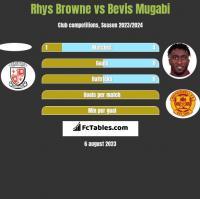 Rhys Browne vs Bevis Mugabi h2h player stats